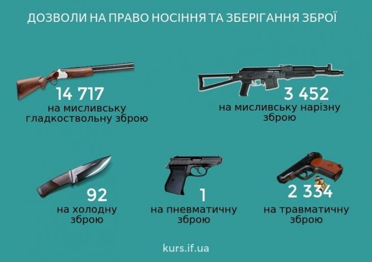Люди і зброя: скільки стволів на руках у прикарпатців 2