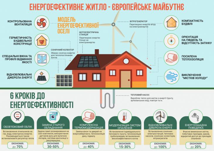 Кроки, які збільшать енергоефективність житла. ІНФОГРАФІКА 1