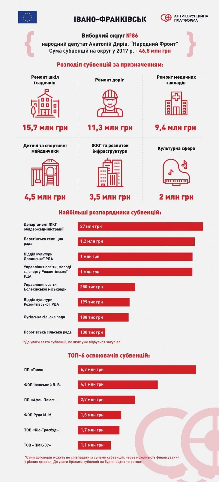 Субвенції-2017: скільки нардепи Шевченко, Дирів і Дерев'янко залучили коштів на свої округи та хто на цьому заробив 4