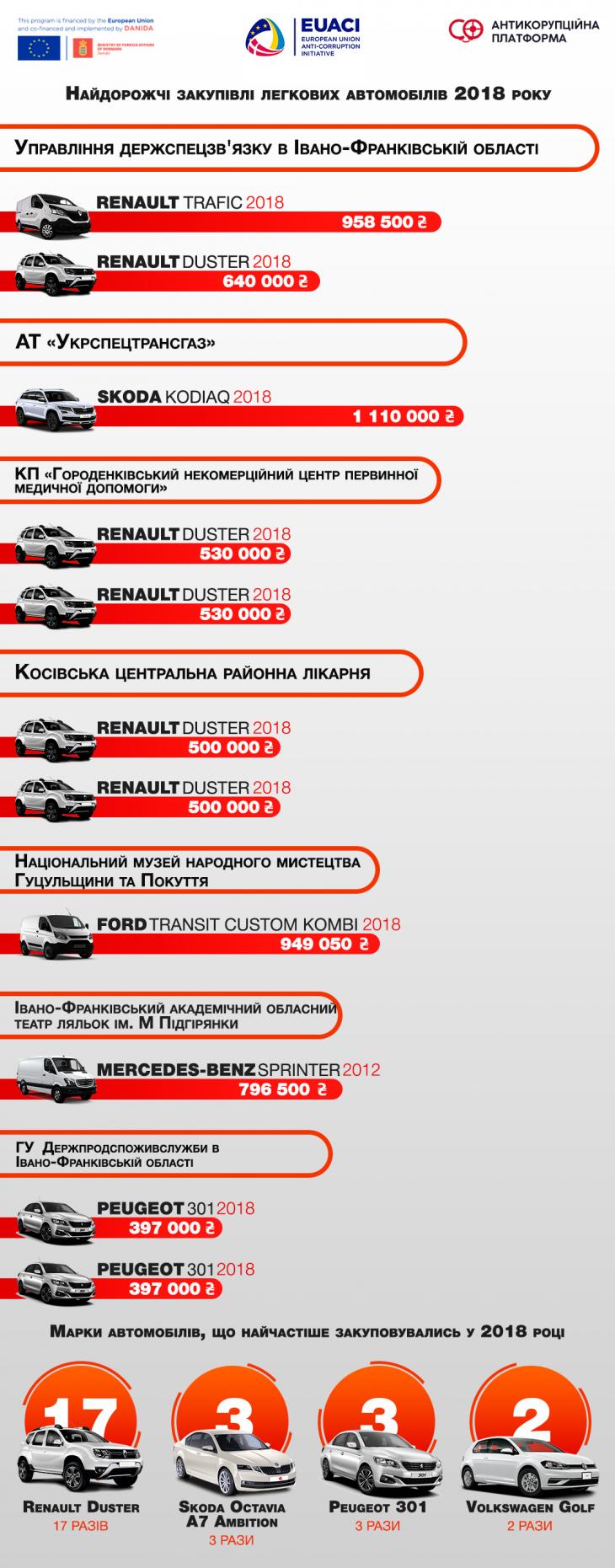 Автопарки на 200 мільйонів: які машини купували бюджетники Франківщини у 2018 році 1