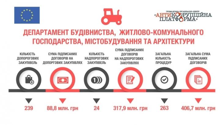 Договор(няк)и поза ProZorro: як Івано-Франківська ОДА уникає відкритих закупівель 4