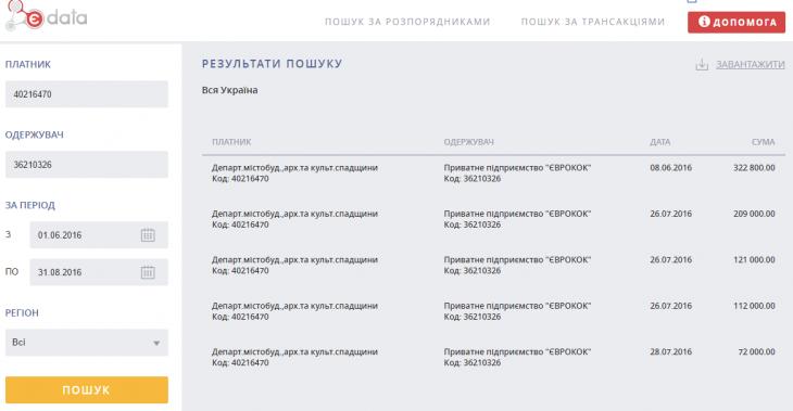 Реставрація на мільйони: як родина головного архітектора Франківська заробляє з бюджету 1