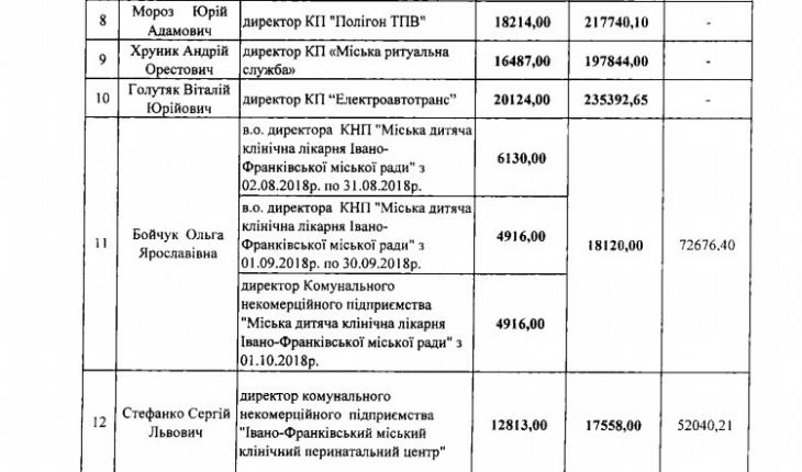 Скільки отримують керівники комунальних підприємств Івано-Франківська 2