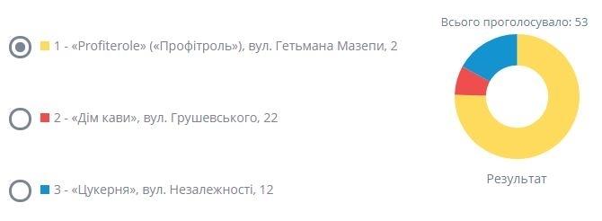 Іванофранківці проголосували за найкращі готель, кав'ярню та салон краси 6