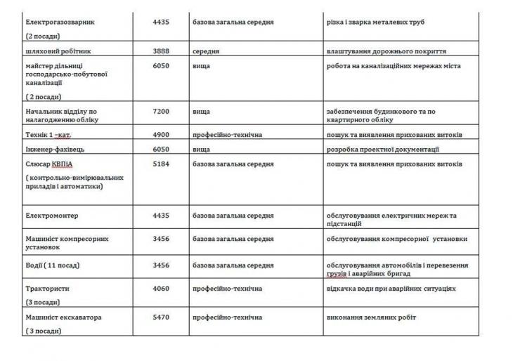 """""""Івано-Франківськводоекотехпром"""" шукає працівників на майже 70 вакансій 2"""