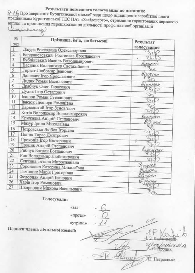 У Бурштині депутати не підтримали звернення про підвищення зарплати і припинення перешкоджання профспілці ТЕС 1