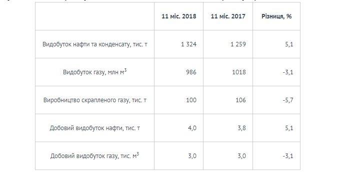 """""""Укрнафта"""" видобула 1,3 млн т нафти та конденсату за 11 місяців 2018 1"""