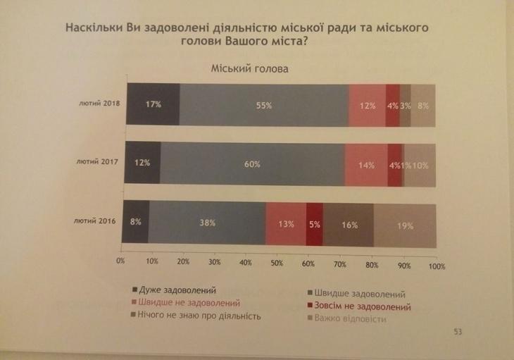 73% франківців задоволені роботою Руслана Марцінківа, – дослідження 4