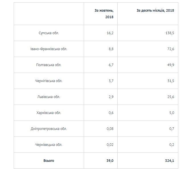 """За жовтень """"Укрнафта"""" сплатила до бюджетів Прикарпаття майже 9 млн грн ренти 1"""
