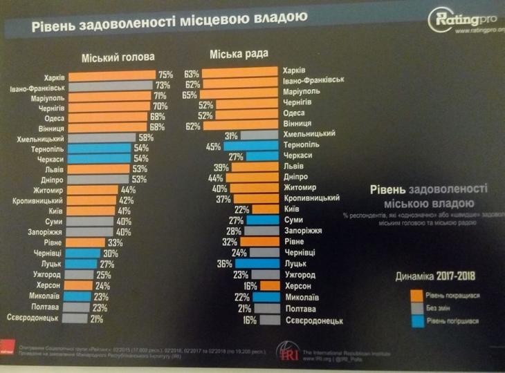 73% франківців задоволені роботою Руслана Марцінківа, – дослідження 1