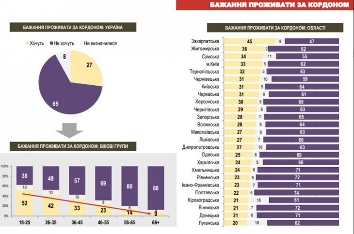 52% мешканців Івано-Франківщини хочуть, аби їхні діти жили за кордоном, – дослідження 4