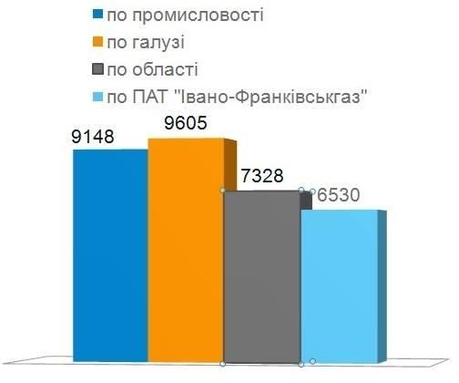 """Через малі зарплати з ПАТ """"Івано-Франківськгаз"""" звільнилися 350 працівників 2"""