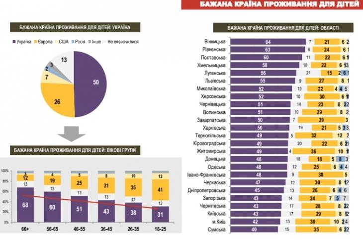 52% мешканців Івано-Франківщини хочуть, аби їхні діти жили за кордоном, – дослідження 2