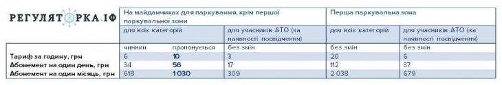 В Івано-Франківську хочуть збільшити тариф на паркування до 10 гривень за годину 2