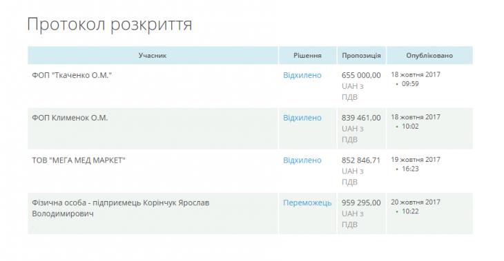 Закупівля лікарняних ліжок в Івано-Франківську: м'яко стелять, та твердо спати 1