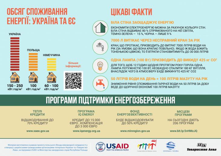 Кроки, які збільшать енергоефективність житла. ІНФОГРАФІКА 4