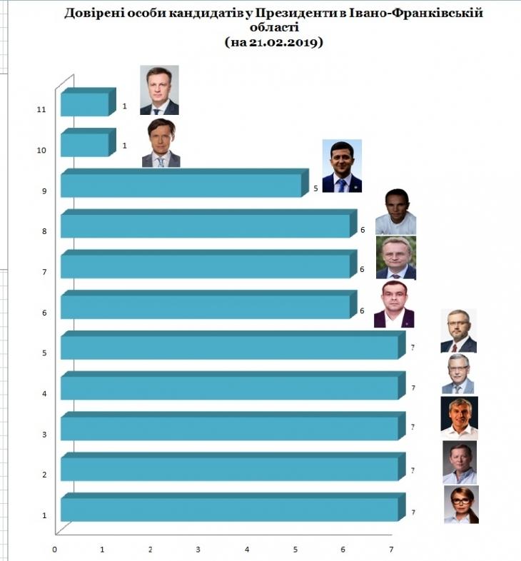 На Прикарпатті 11 кандидатів у Президенти мають 60 довірених осіб. СПИСОК 4