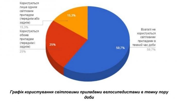 """""""Vision Zero"""" для Франківська: чому у місті стільки ДТП і що з цим робити 14"""