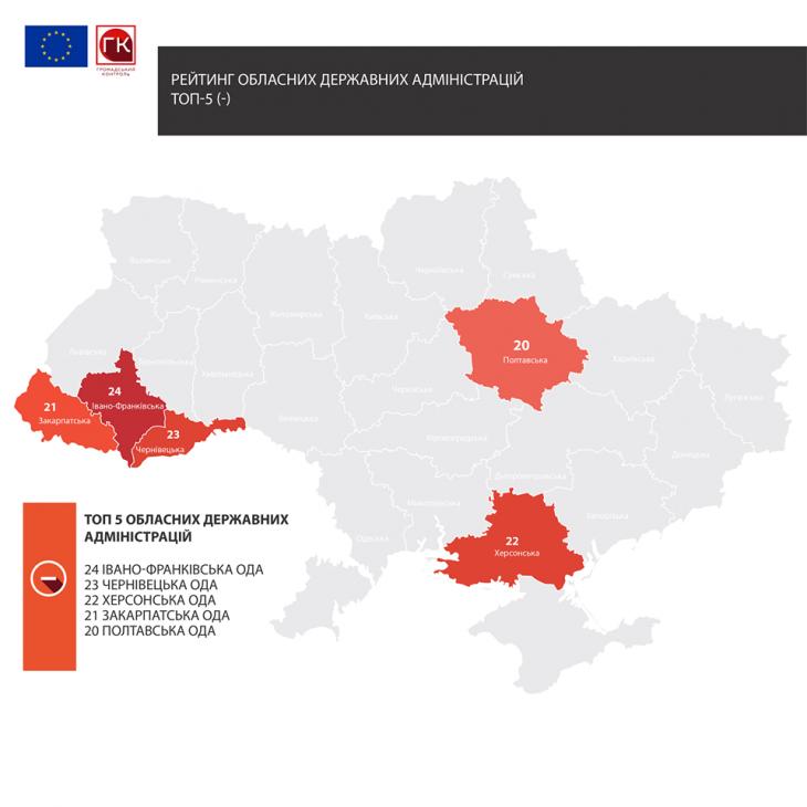 Івано-Франківська ОДА серед аутсайдерів у рейтингу прозорості закупівель 2