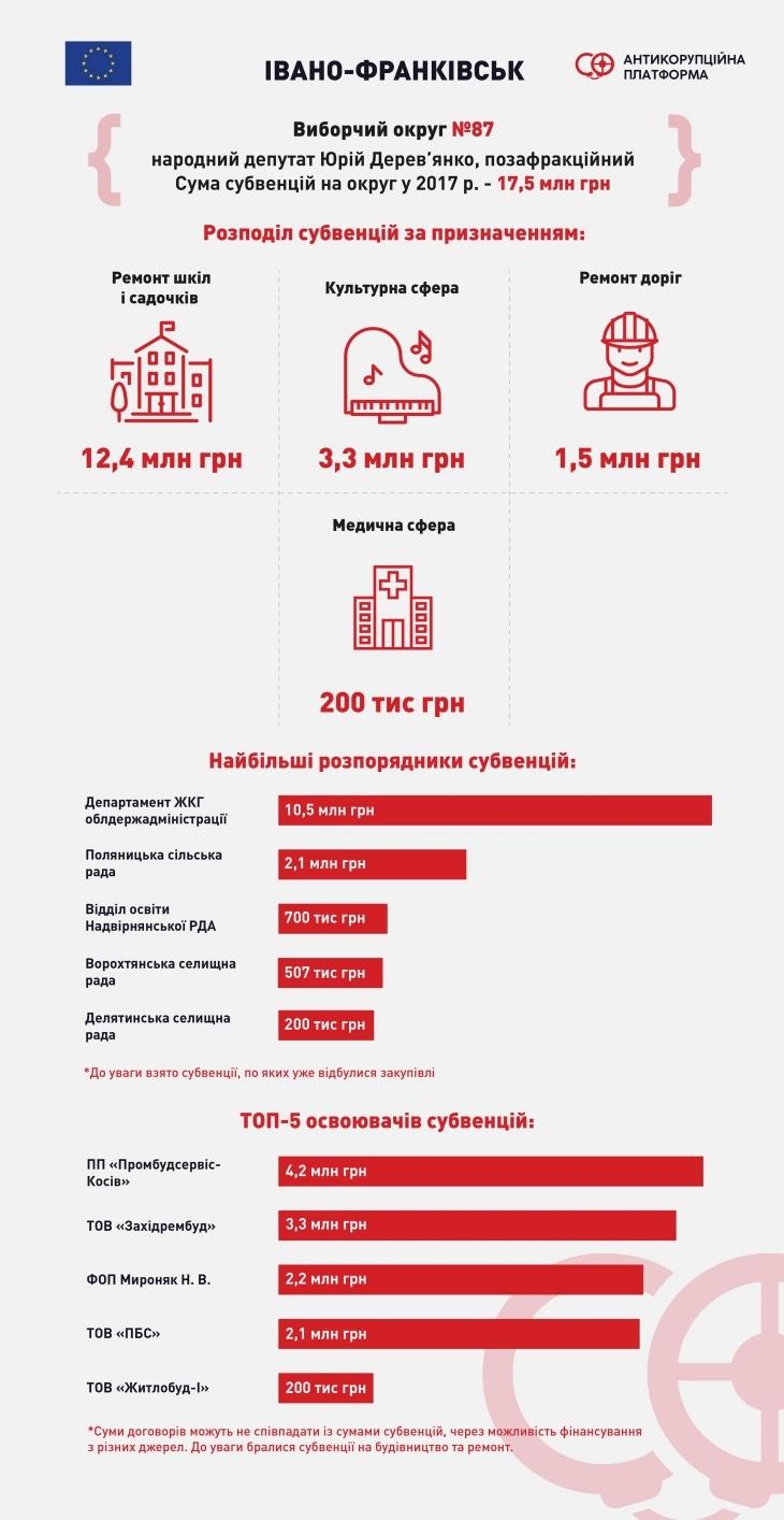 Субвенції-2017: скільки нардепи Шевченко, Дирів і Дерев'янко залучили коштів на свої округи та хто на цьому заробив 6
