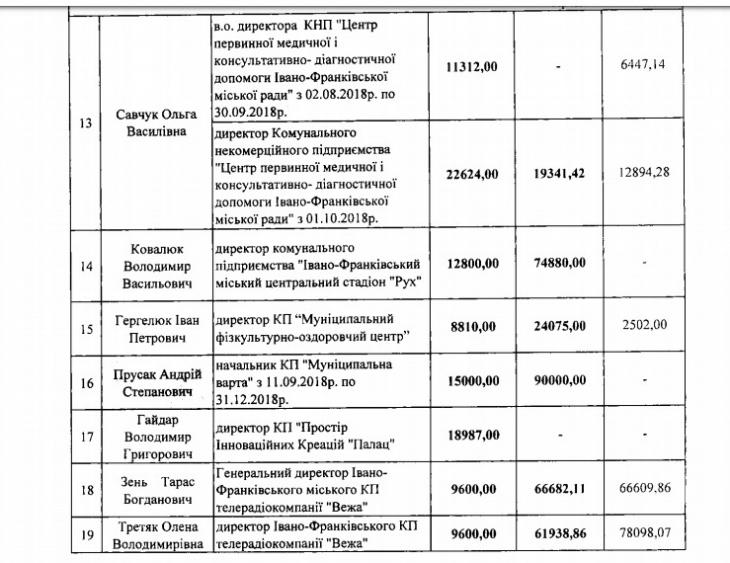 Скільки отримують керівники комунальних підприємств Івано-Франківська 3