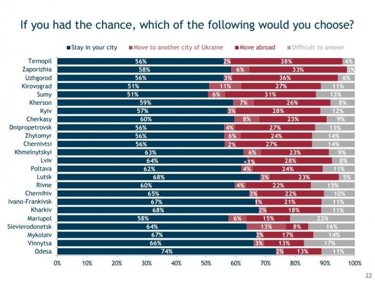 71% іванофранківців пишаються своїм містом. ІНФОГРАФІКА 1
