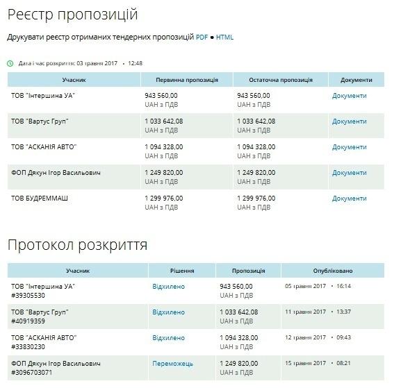 """Дорого з РФ: на Прикарпатті для """"швидких"""" закупили російські шини 2"""