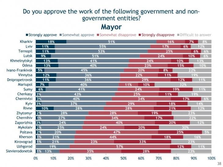 71% іванофранківців пишаються своїм містом. ІНФОГРАФІКА 6