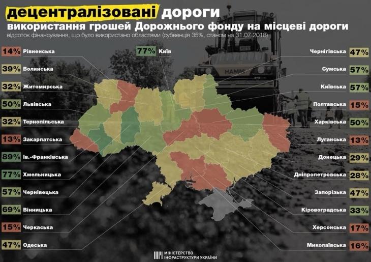 Прикарпаття стало лідером за швидкістю освоєння коштів на ремонт доріг в Україні. ІНФОГРАФІКА 2
