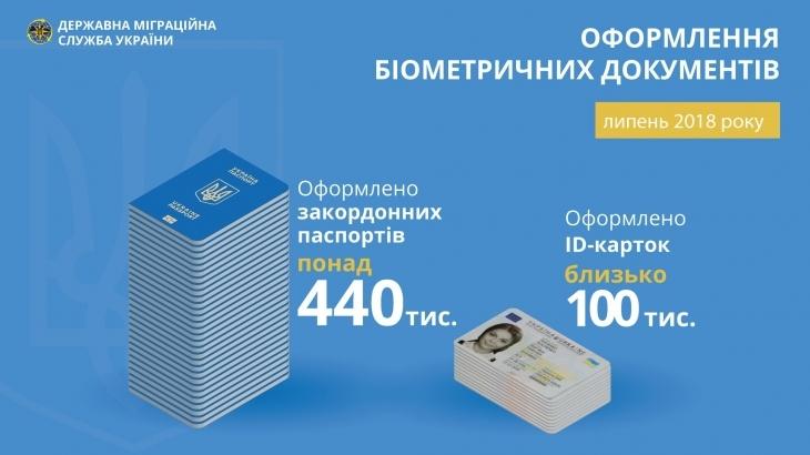 Українці оформили три мільйони біометричних паспортів у цьому році 2