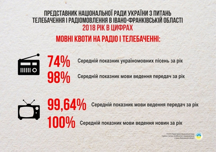 У Надвірнянському та Городенківському районах вперше розпочнеться ФМ-мовлення 4
