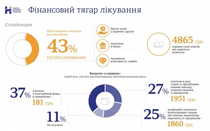 43% українців позичають гроші та продають майно, щоб оплатити лікування 1