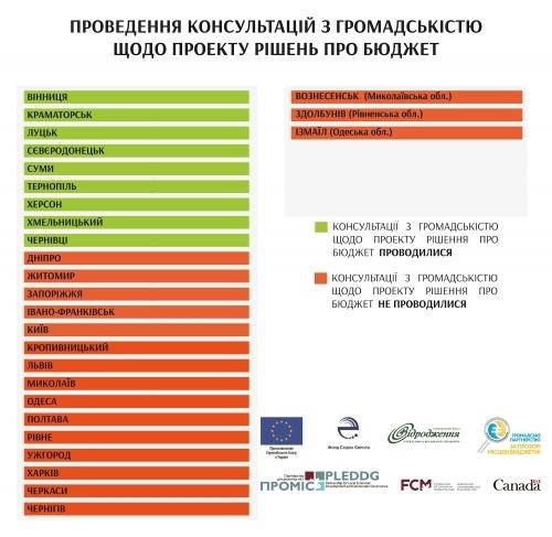 У Франківську бюджет сформували із грубим порушенням законодавства, – експерти 3