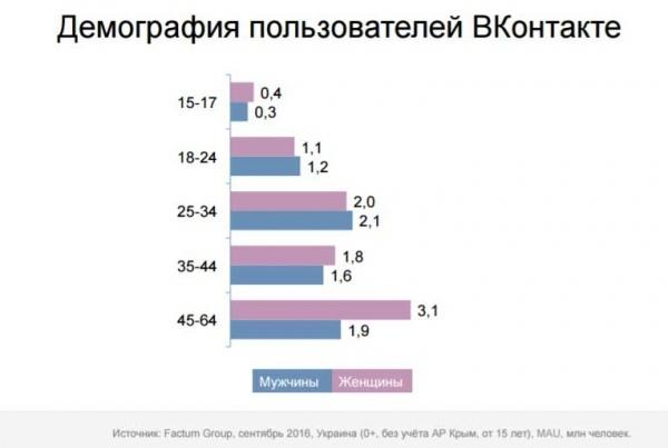 У ВК сидить більше керівників, ніж студентів: соцмережа показала дані про Україну 1