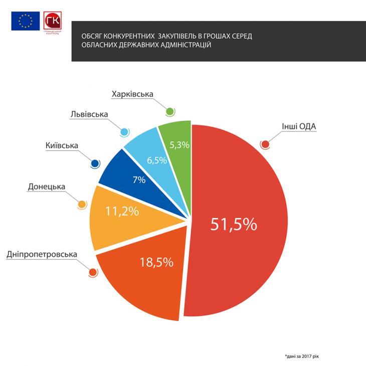 Івано-Франківська ОДА серед аутсайдерів у рейтингу прозорості закупівель 3
