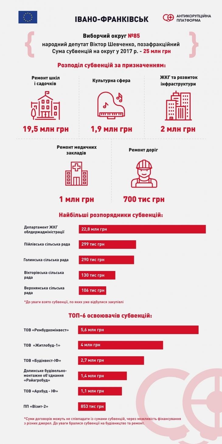 Субвенції-2017: скільки нардепи Шевченко, Дирів і Дерев'янко залучили коштів на свої округи та хто на цьому заробив 2