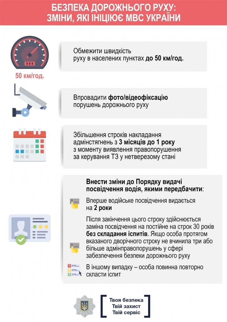 МВС презентувало зміни до законів щодо безпеки дорожнього руху: у чому їх суть 2