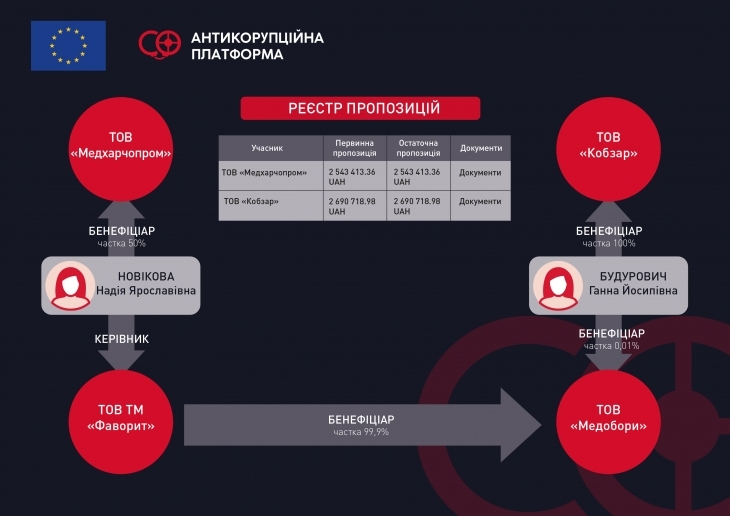 Незмінний годувальник: як оточення Бахматюка виграє мільйони на харчування хворих Івано-Франківської ОКЛ 8