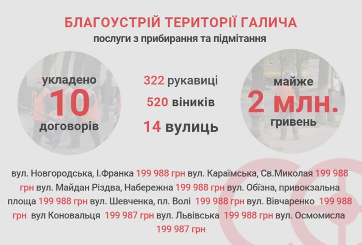 Галицька міська рада в обхід Prozorro закупила прибирання вулиць у свого КП 1