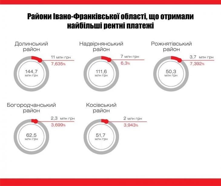 Сума рентних надходжень у бюджети Прикарпаття сягнула 86 млн грн 1