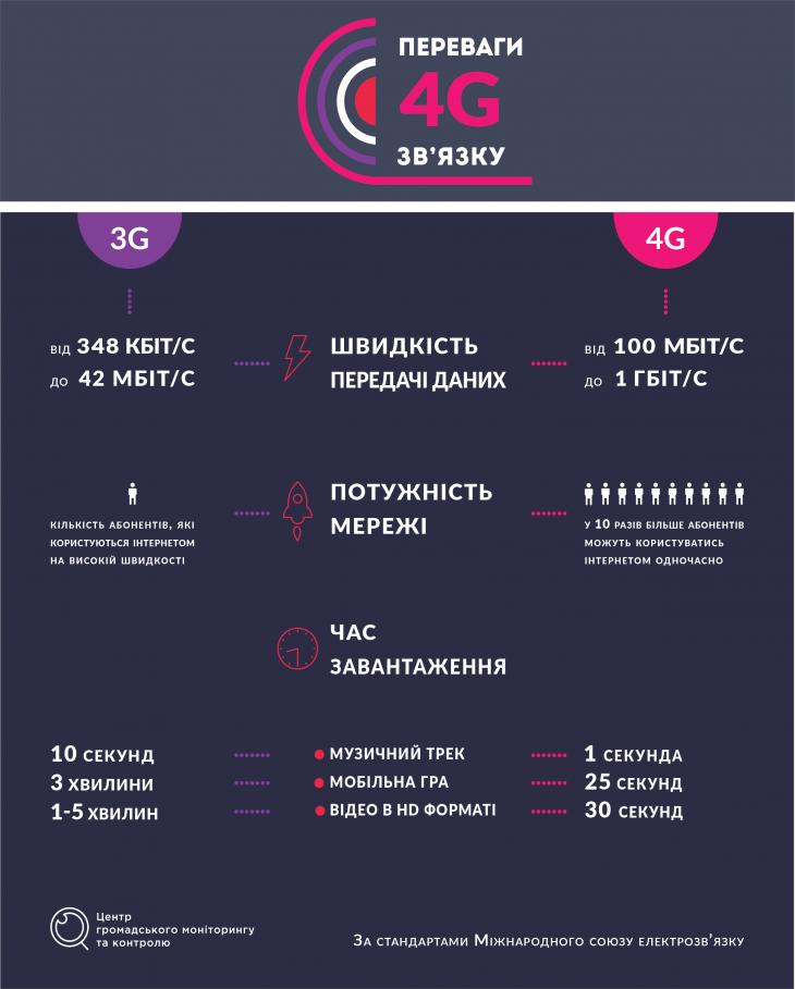 інфографіка 4G