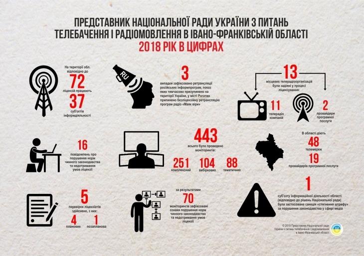 У Надвірнянському та Городенківському районах вперше розпочнеться ФМ-мовлення 1