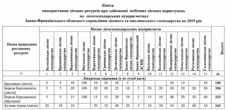 Депутати визначать, скільки трав, ягід та грибів можна збирати в прикарпатських лісах 2