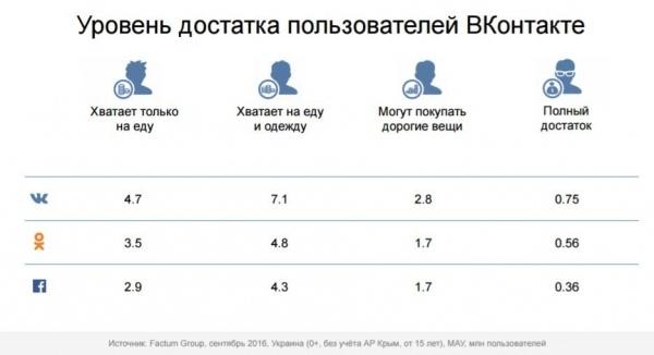 У ВК сидить більше керівників, ніж студентів: соцмережа показала дані про Україну 4