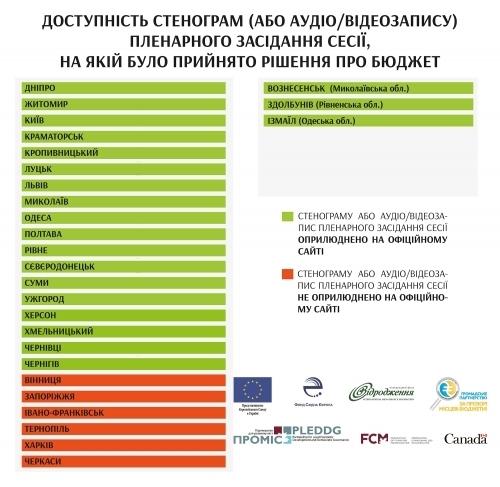 У Франківську бюджет сформували із грубим порушенням законодавства, – експерти 5