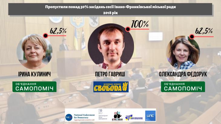 Чотири депутати Івано-Франківської міськради можуть бути відкликані 2