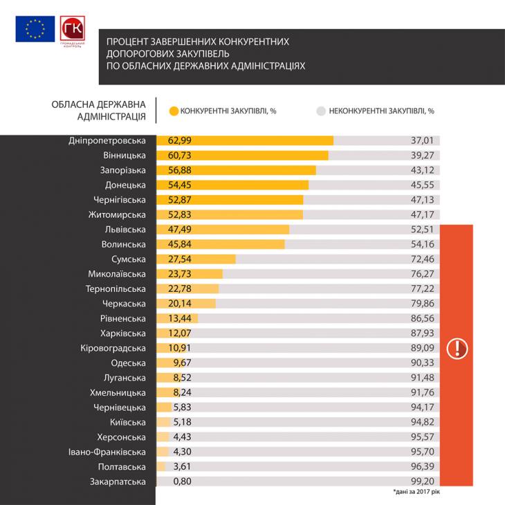 Івано-Франківська ОДА серед аутсайдерів у рейтингу прозорості закупівель 6