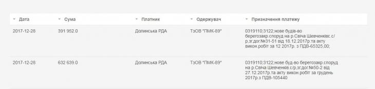 """Грудневі жнива на Прикарпатті: операція """"Поточний ремонт дУху"""" та інші пригоди в закупівлях 16"""
