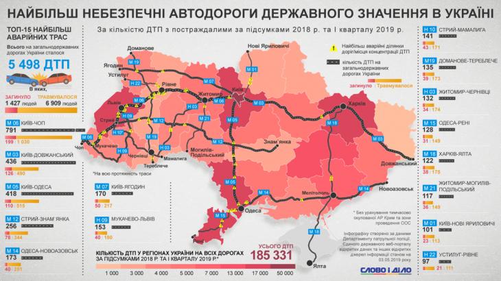 Три автодороги на Франківщині увійшли в ТОП найнебезпечніших в Україні 1