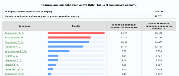 На Франківщині опрацювали 100% протоколів: прикарпатці хочуть бачити президентом Тимошенко 10